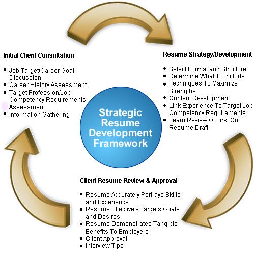 resume.world.strategy copy